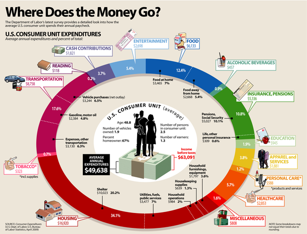 130917 Where Does the Money Go