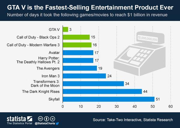130927 ChartOfTheDay_Fastest to Billion in Sales