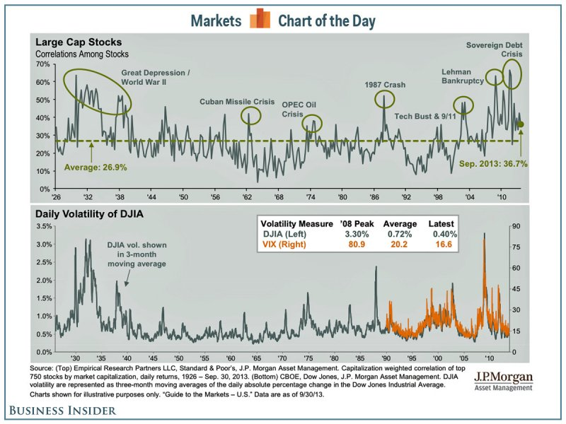 131005 Markets Not Showing Fear