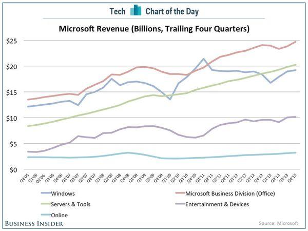 131019 Where Microsoft Makes Its Money