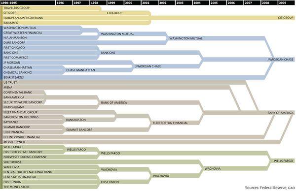 131207 big-bank-consolidation-chart