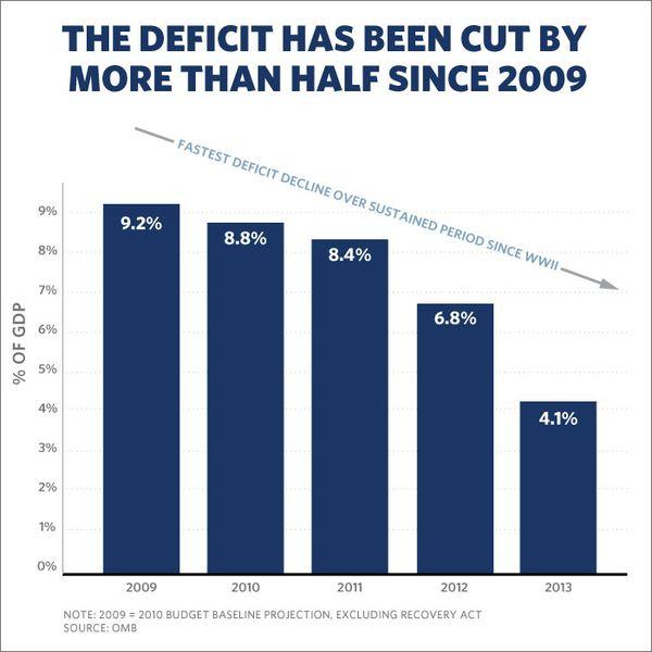 140112 Deficit Chart