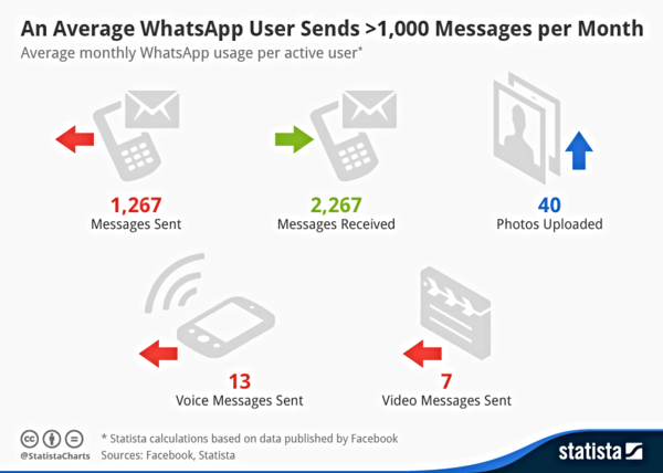140222 Monthly_WhatsApp_Usage_per_User