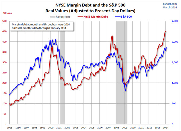 140306 Margin Debt at Highs