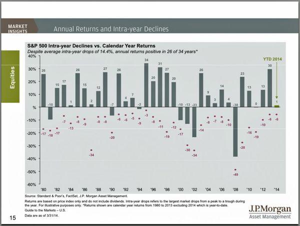 140419 SP500 Intra-Year Declines vs Calendar Year Returns