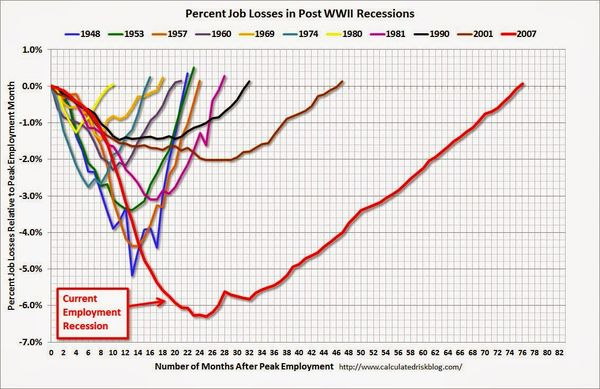 140608 Employment Losses in Recessions