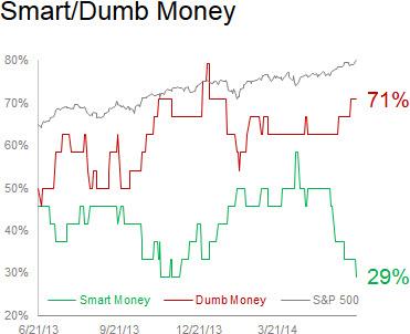 140620 Smart vs Dumb Money Confidence
