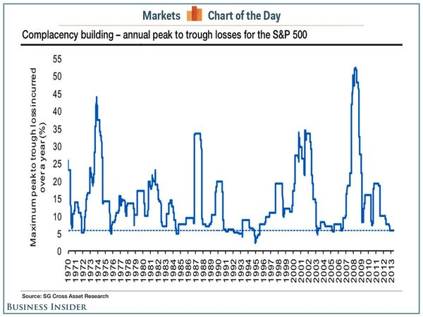 140612 Complacency Building - Annual Peak to Trough Losses for SP500