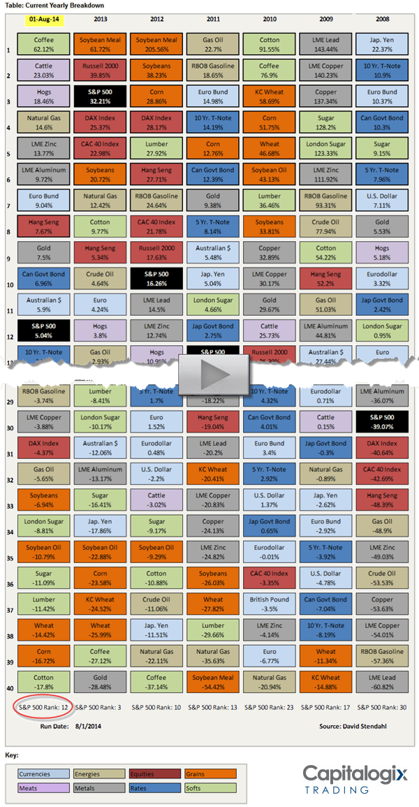 140802 First Half of 2014 and Yearly Market Performance