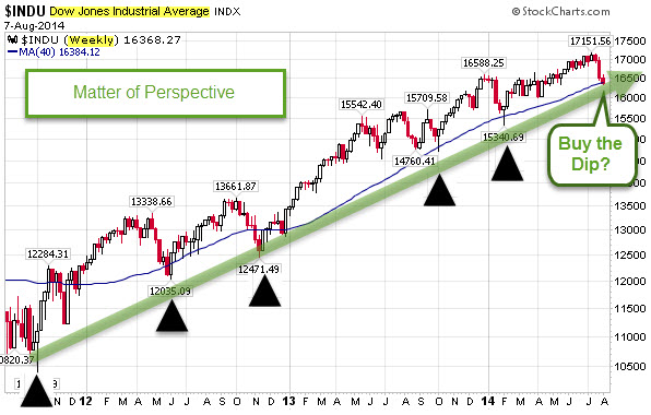 140807 Dow Weekly