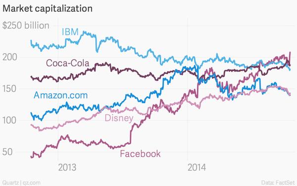 141029 Facebook vs IBM