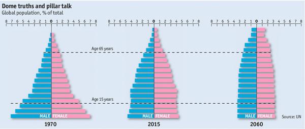 141221 Population Pyramid