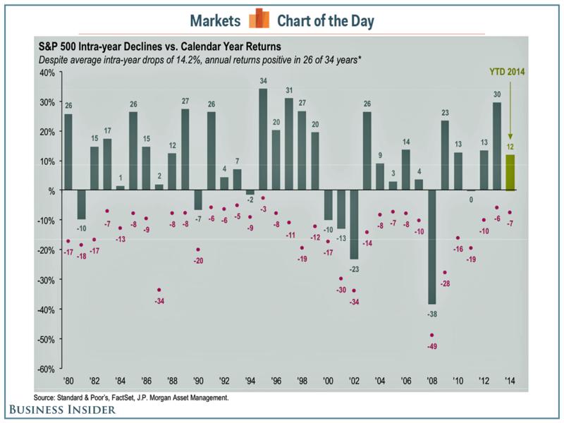 141228 intra-year-market-declines