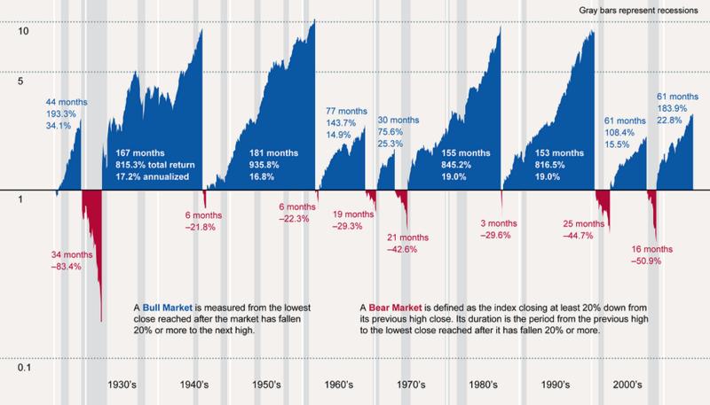150111 History of Bull and Bear Markets