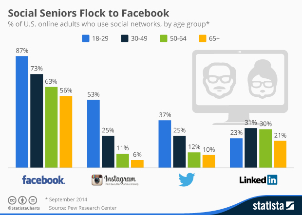 150206 Seniors Flock to Facebook