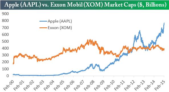 150228 Apple vs Exxon