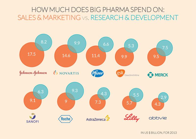 150306 Pharma R-and-D vs Marketing