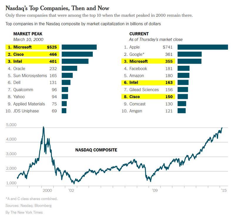150307 NASDAQ Finally Back Over 5000