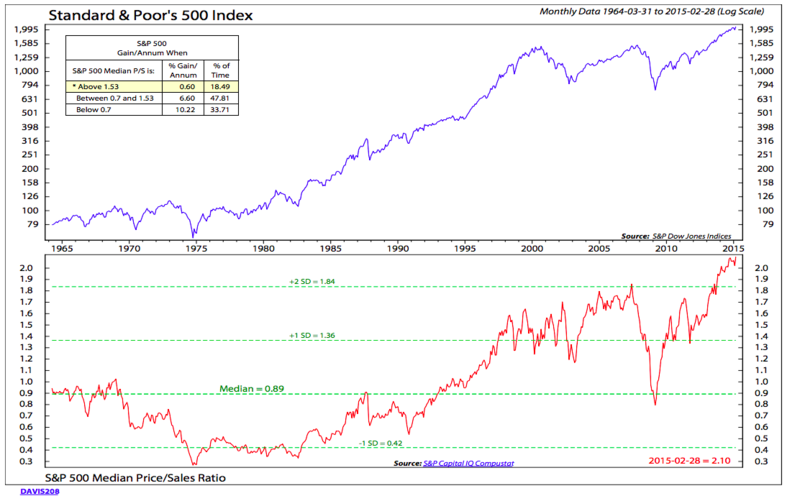 150329 SP500 Is Expensive