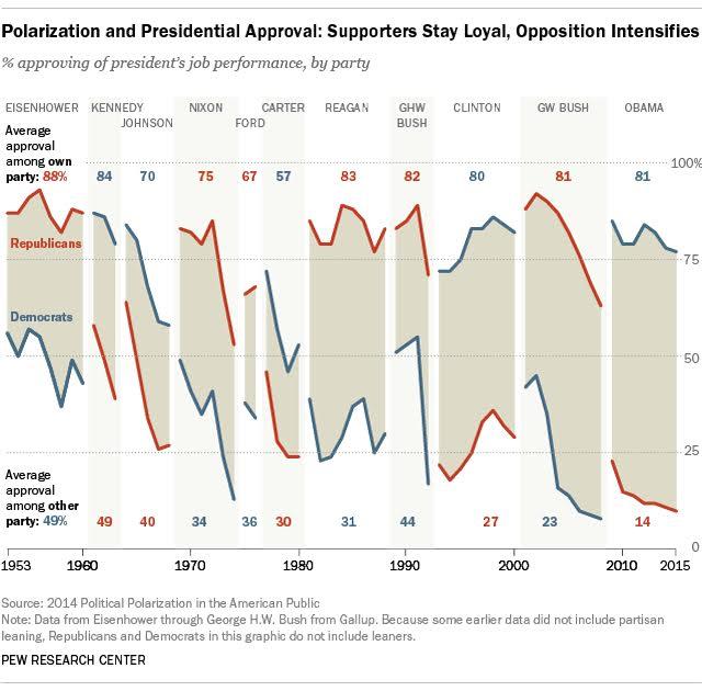 150415 Presidential Approval Ratings