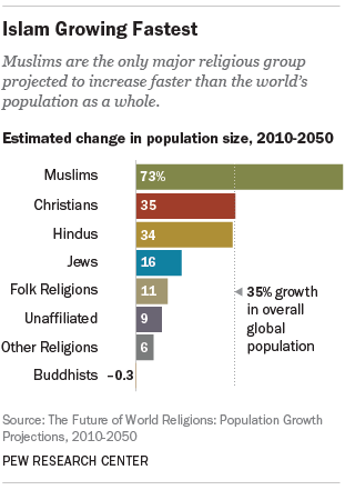 150503 Islam Is Growing Faster Than Any Other Religion