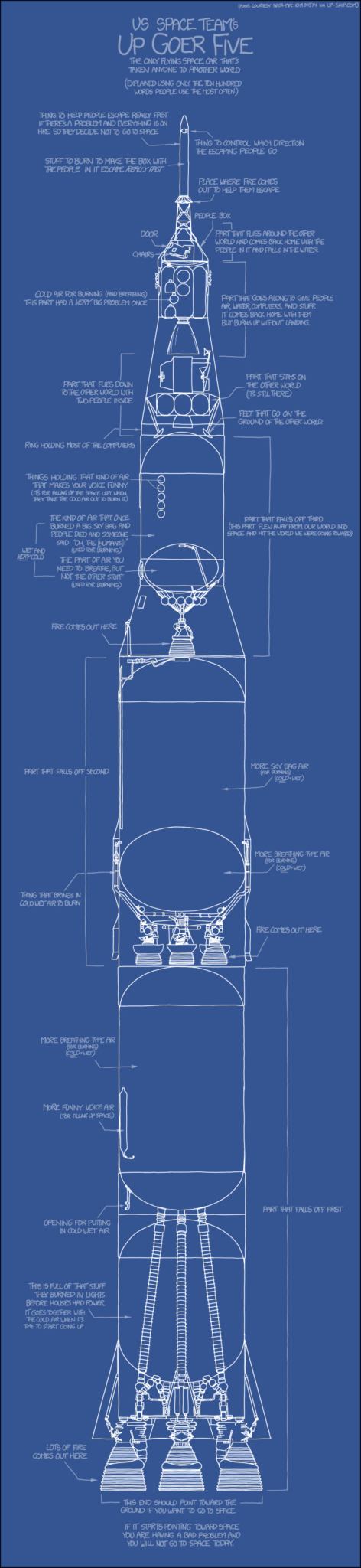 150530 XKCD up_goer_five diagram