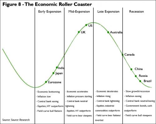 150620 The Economic Roller Coaster