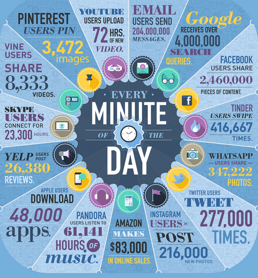 150530 Web-in-a-minute-infographic