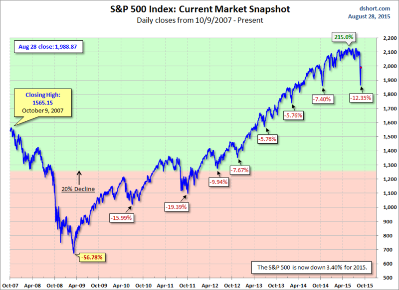 150828 SPX Snapshot Showing Draw-Downs