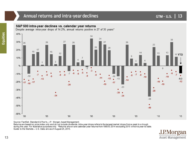 150828 SP500 Annual Returns vs Intra-Year Declines