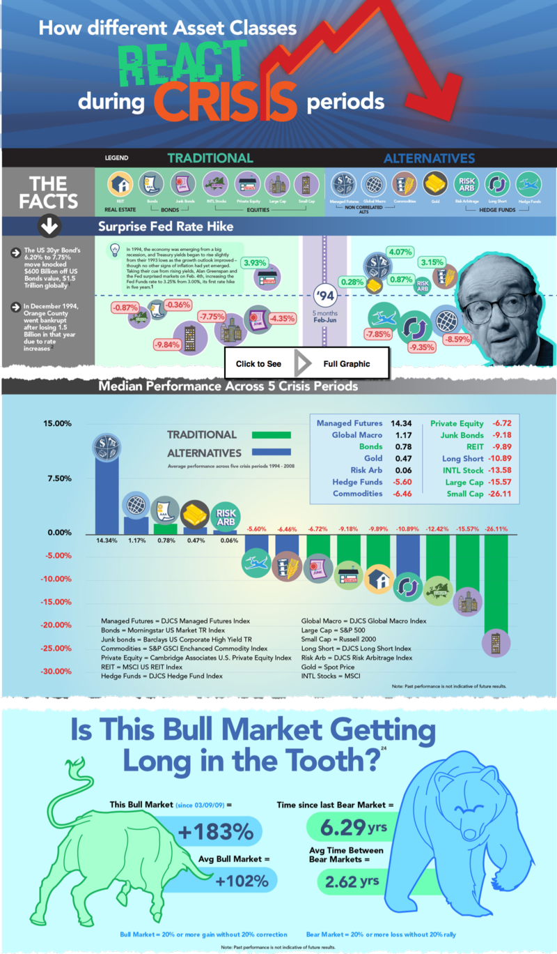 150729 RCM Infographic_Investments-in-Crisis_Full-Image_5