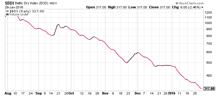 160130 Baltic Dry Index Sinking