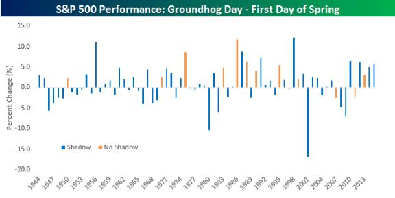 160213 Groundhog Day 2