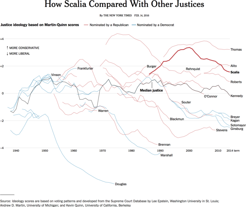 160221 How Scalia Compared To Other Justices