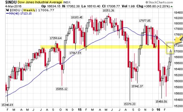 160306 DJIA Weekly Chart at Resistance