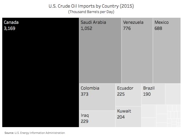 161218 US Crude Oil Imports