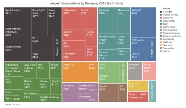 170429 Corporations in Billions