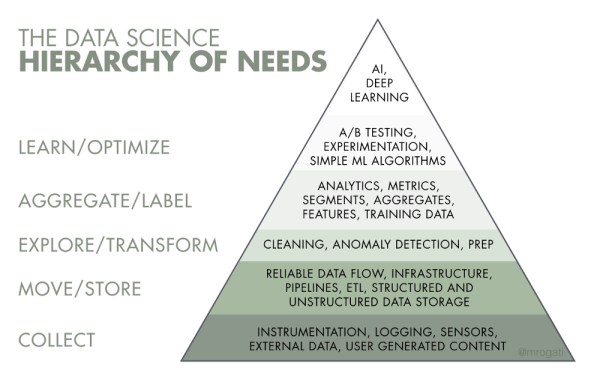 1252017 AI Hierarchy of Needs