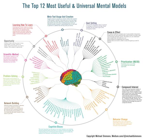 18 0225 mental-models-infographic