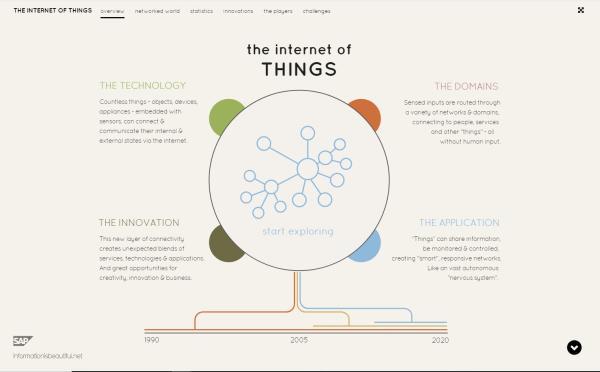4132018 Internet of Things